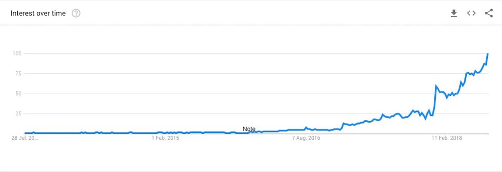 google trends for keto diet 2013 to 2018